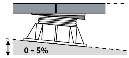 Použití sklonového korektoru PH5