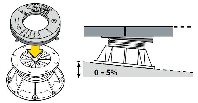 Použití sklonového korektoru PH5 na hlavě terče DPH